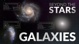 Galaxies | Beyond the Stars